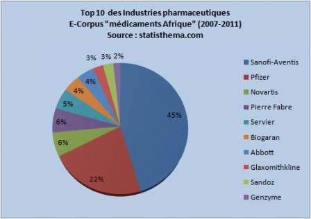Top10IndustPharmaAfriq_2007_2011.png